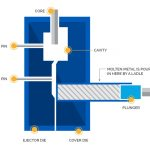 Know About The cold chamber pressure die casting And Know About The Best!